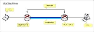 vpn-tunneling