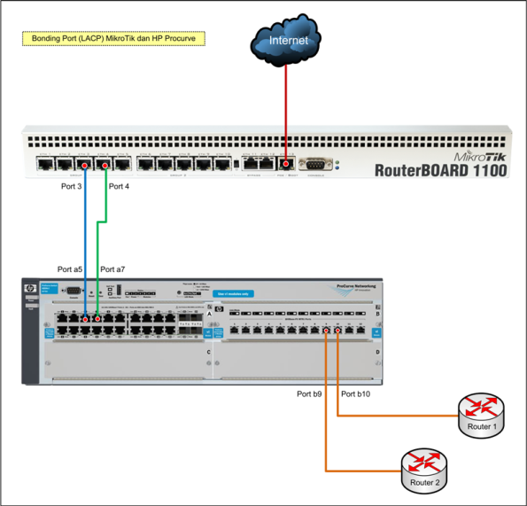 how to add ip in router bgp in hpe procurve